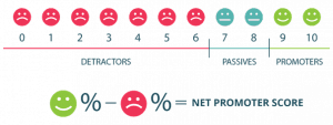 Overview of Net Promoter Scores
